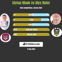 Stefan Mauk vs Alex Rufer h2h player stats