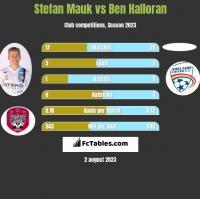 Stefan Mauk vs Ben Halloran h2h player stats