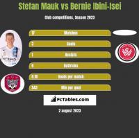 Stefan Mauk vs Bernie Ibini-Isei h2h player stats