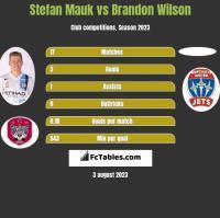 Stefan Mauk vs Brandon Wilson h2h player stats