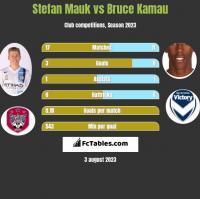 Stefan Mauk vs Bruce Kamau h2h player stats