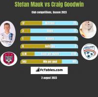 Stefan Mauk vs Craig Goodwin h2h player stats