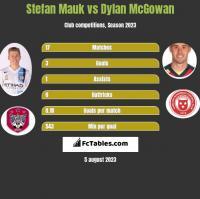 Stefan Mauk vs Dylan McGowan h2h player stats