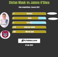 Stefan Mauk vs James O'Shea h2h player stats