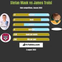 Stefan Mauk vs James Troisi h2h player stats