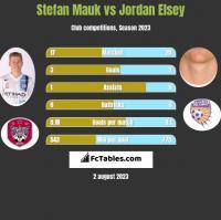 Stefan Mauk vs Jordan Elsey h2h player stats