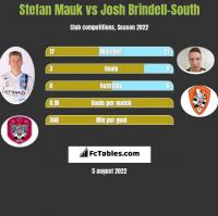 Stefan Mauk vs Josh Brindell-South h2h player stats