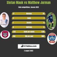 Stefan Mauk vs Matthew Jurman h2h player stats