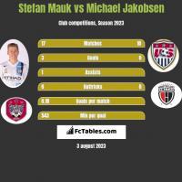 Stefan Mauk vs Michael Jakobsen h2h player stats