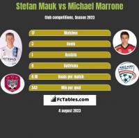 Stefan Mauk vs Michael Marrone h2h player stats