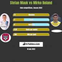 Stefan Mauk vs Mirko Boland h2h player stats