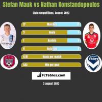 Stefan Mauk vs Nathan Konstandopoulos h2h player stats