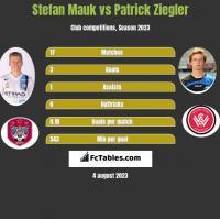 Stefan Mauk vs Patrick Ziegler h2h player stats