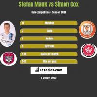 Stefan Mauk vs Simon Cox h2h player stats