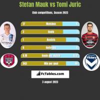 Stefan Mauk vs Tomi Juric h2h player stats