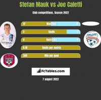 Stefan Mauk vs Joe Caletti h2h player stats