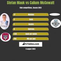 Stefan Mauk vs Callum McCowatt h2h player stats