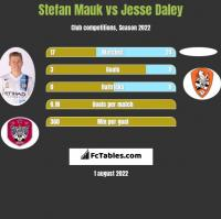 Stefan Mauk vs Jesse Daley h2h player stats
