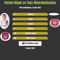 Stefan Mauk vs Tass Mourdoukoutas h2h player stats