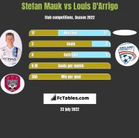 Stefan Mauk vs Louis D'Arrigo h2h player stats
