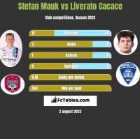 Stefan Mauk vs Liverato Cacace h2h player stats