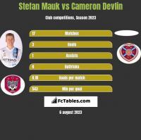 Stefan Mauk vs Cameron Devlin h2h player stats