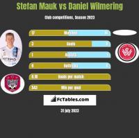 Stefan Mauk vs Daniel Wilmering h2h player stats