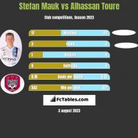 Stefan Mauk vs Alhassan Toure h2h player stats