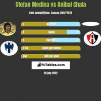 Stefan Medina vs Anibal Chala h2h player stats