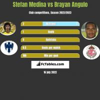 Stefan Medina vs Brayan Angulo h2h player stats
