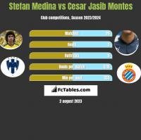 Stefan Medina vs Cesar Jasib Montes h2h player stats