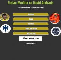 Stefan Medina vs David Andrade h2h player stats