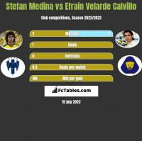Stefan Medina vs Efrain Velarde Calvillo h2h player stats
