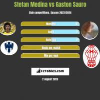 Stefan Medina vs Gaston Sauro h2h player stats