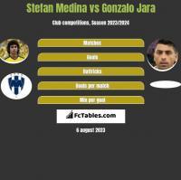 Stefan Medina vs Gonzalo Jara h2h player stats
