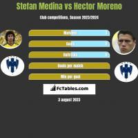 Stefan Medina vs Hector Moreno h2h player stats
