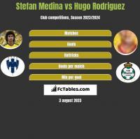 Stefan Medina vs Hugo Rodriguez h2h player stats