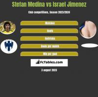 Stefan Medina vs Israel Jimenez h2h player stats