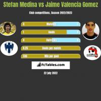 Stefan Medina vs Jaime Valencia Gomez h2h player stats