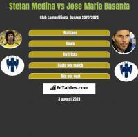 Stefan Medina vs Jose Maria Basanta h2h player stats