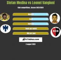 Stefan Medina vs Leonel Vangioni h2h player stats