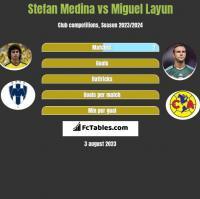 Stefan Medina vs Miguel Layun h2h player stats