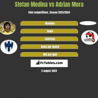 Stefan Medina vs Adrian Mora h2h player stats