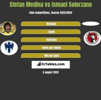 Stefan Medina vs Ismael Solorzano h2h player stats