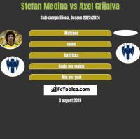 Stefan Medina vs Axel Grijalva h2h player stats
