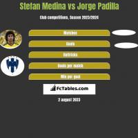 Stefan Medina vs Jorge Padilla h2h player stats