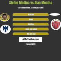 Stefan Medina vs Alan Montes h2h player stats