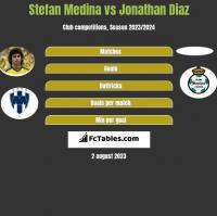 Stefan Medina vs Jonathan Diaz h2h player stats