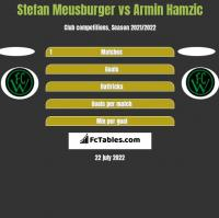 Stefan Meusburger vs Armin Hamzic h2h player stats