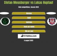 Stefan Meusburger vs Lukas Hupfauf h2h player stats